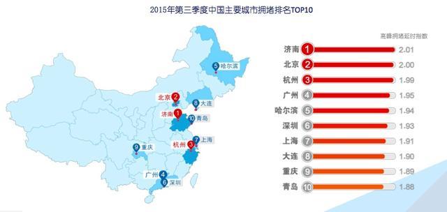 """一周热点:是谁超越北京成为中国""""首堵""""?"""
