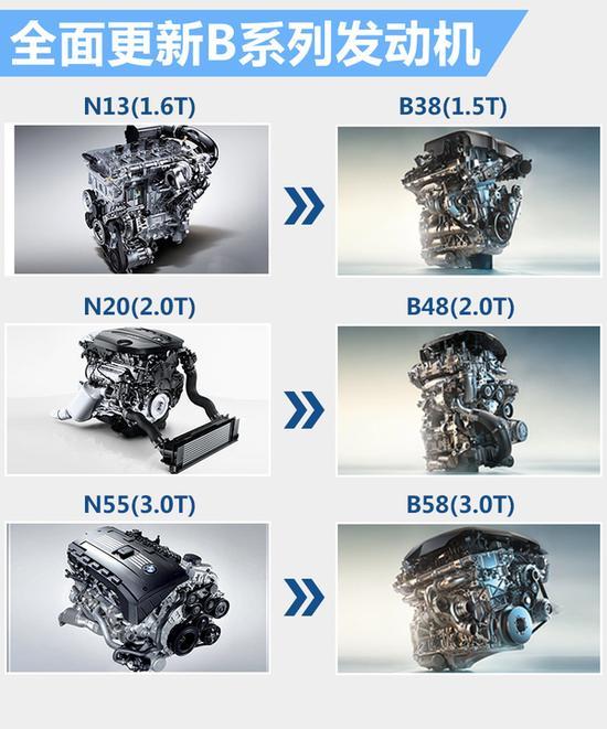 宝马3系家族将改款 换搭全新发动机