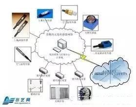 简述几种传感器的工作原理
